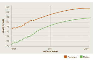 life expctancy birth graph 1