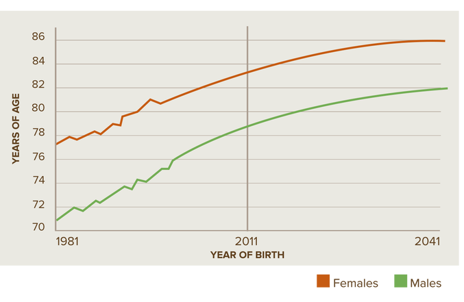 life expctancy birth graph
