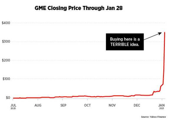GameStop Stock Chart with sharp rise